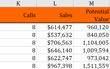 Sales Account Data